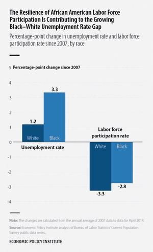 US Money blacks unemployment