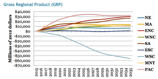 The impact to GRP for the nine regions from the revenue neutral carbon tax.