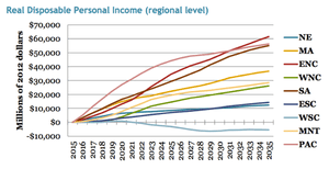 Revenue neutral carbon tax regional level impact to aggregate personal income.