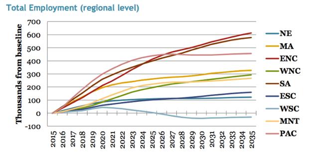 Net change in employment by region under a revenue-neutral carbon tax.