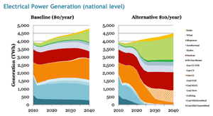 Electrical power generation without (left) and with (right) a revenue-neutral carbon tax.