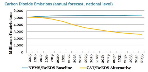 U.S. carbon dioxide emissions under a revenue-neutral carbon tax (yellow) and without a carbon tax (blue).