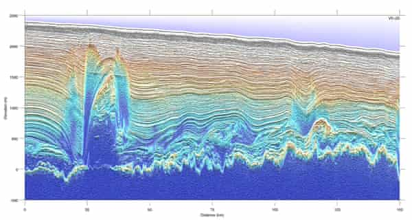 ice sheets warps the layer-cake structure above, as seen in this radar image from Greenland