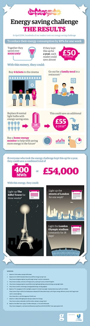 Live Better: Energy challenge results infographic