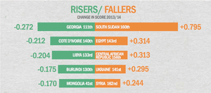 Chart from Global peace index report 2014
