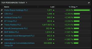 FSTE 100 biggest risers, June 19 2014