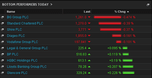 FTSE 100 biggest fallers, Monday, June 19