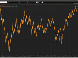 Pound vs dollar, June 2009-2014