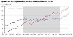 UK retail sales, May 2014