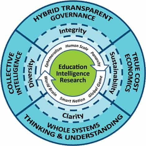 Robert Steele's graphic on open source systems thinking