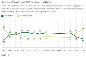 gallup gun poll 2014