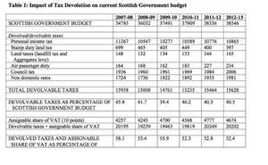 The impact of tax devolution on the Scottish government.