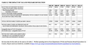 The impact of tax and welfare devolution.