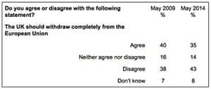 Ukip table myth 2i