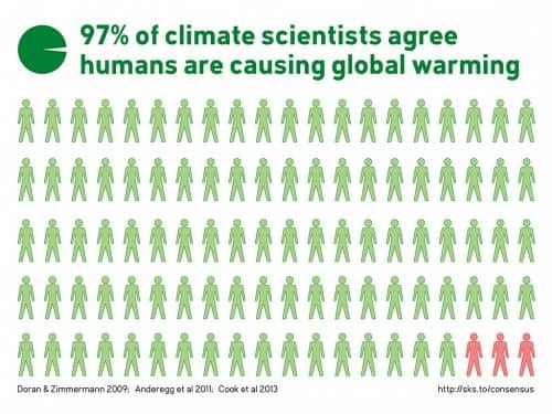 I intend on doing a research for global warming.What is the perfect thesis statement for global warming?