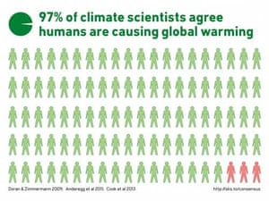 97% of climate science and peer-reviewed research agree on human-caused global warming