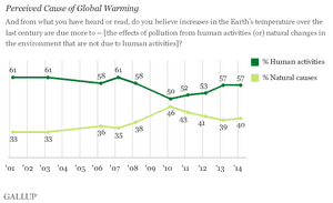 Gallup poll results on the perceived causes of global warming.