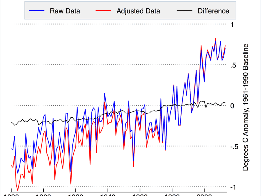 Comparison of global temperatures from raw and adjusted Global Historical Climatology Network (GHCN) v3 data, created by Zeke Hausfather.
