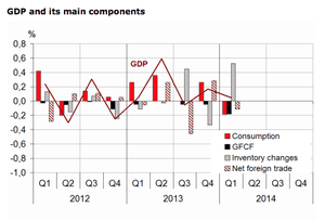 French GDP, details, Q1 2014
