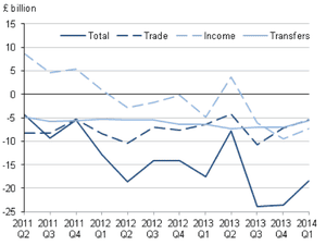 UK current account, to Q1 2014