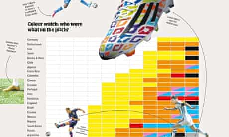Football boots: World Cup colours