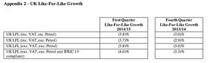 Tesco UK sales, Q1 2014