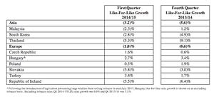 Tesco international sales, Q1 2014
