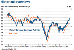 Spanish service sector PMI, May 2014
