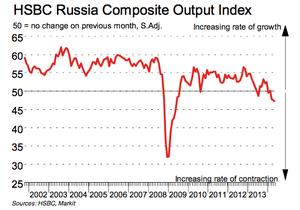 Russian PMI, May 2014