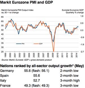Eurozone PMI, May 2014