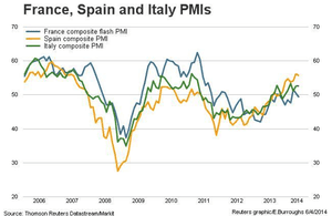 French, Spanish and Italian PMI, to May 2014