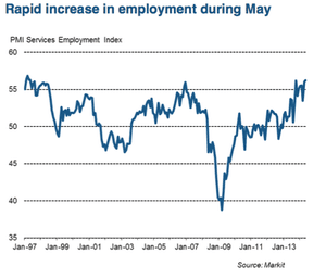 UK service sector PMI, May 2014