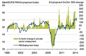 UK job creation, to May 2014