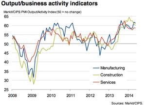 UK PMIs, May 2014