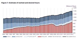 Slack in the labour market