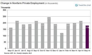 ADP job creation figures