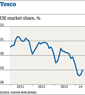 Tesco suffers worst sales for decades business the guardian tesco market share ccuart Gallery