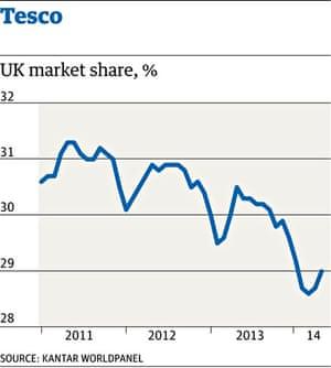 Tesco market share