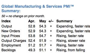 JP Morgan's Global PMI report