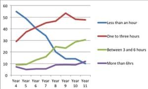 Screen time graph