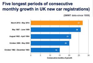 UK car sales, to May 2014