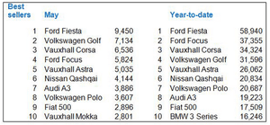 UK car sales, details, May 2014