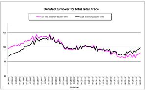 Eurozone retail sales, to April 2014