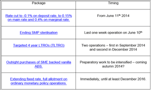ECB policy decisions, June 5 2014