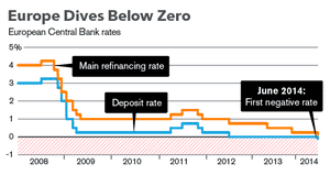 Eurozone interest rates, 2008-2014