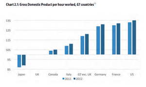 GDP per hours worked in the G7