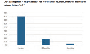 Proportion of jobs created in London