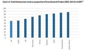 Infrastructure stock as proportion of GDP