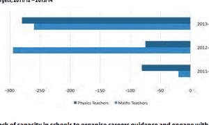 Shortage of maths and physics teachers