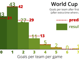 Poisson distribution for World Cup 2014